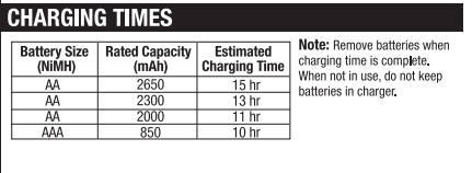 charge time from chargers directions