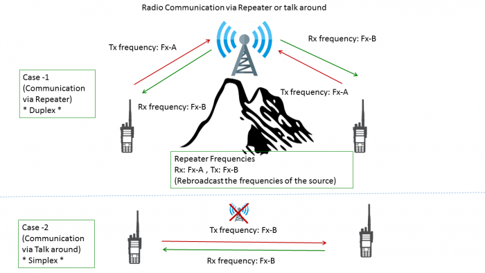 Repeater_Talk_around_channel