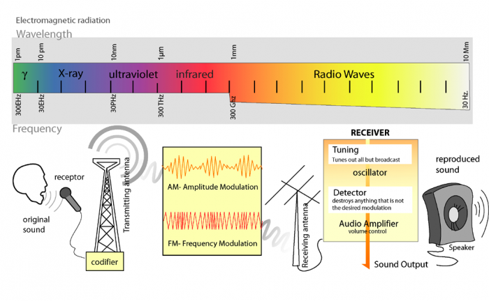 Radio Transmition Diagram